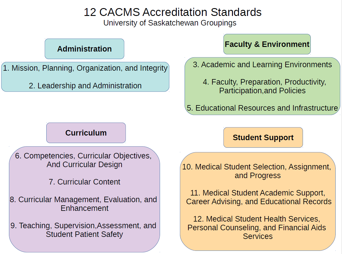 CACMS-Accreditation-Standards.png